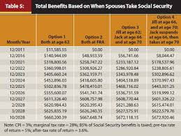 social security benefits table journal when to start collecting social security benefits a break