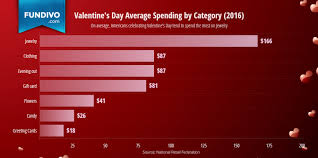 valentines sales s day prepare now and those profits