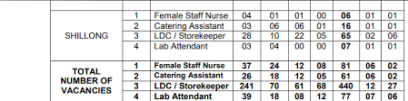 catering assistant jobs nvs noida ldc recruitment 2017 683 vacancies in nvs regions