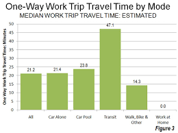 travel time to work images Transit the 4 percent solution jpg