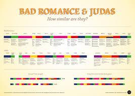 Lady Gaga Bad Romance How Similar Are Lady Gaga U0027s Songs Bad Romance And Judas Topical