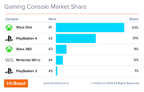 play station 4 black friday bundles u0026 xbox dominate the console war u2013 infoscout blog