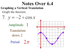 notes over 6 4 graph sine cosine functions notes over 6 4 graph