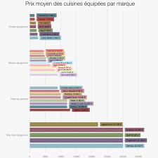 estimation prix cuisine comment estimer le prix d achat d une cuisine équipée
