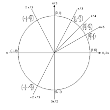 Table Of Trigonometric Values Algebra Trig Review Trig Function Evaluation