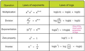 Logarithm Table Logarithms