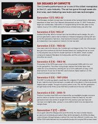 year corvette made corvette past present future today s motor vehicles