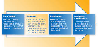 why are values important to managers