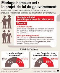 loi du mariage pour tous le projet de loi sur le mariage pour tous