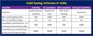 gold saving schemes in india does buyer really get benefitted