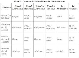 command forms with reflexive pronouns