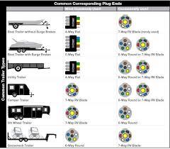 wiring diagram trailer plug 7 pin round wiring diagram diagrams