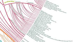 the wesleyan church branches of the religions tree hacking