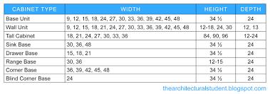standard kitchen cabinet sizes chart memsaheb net