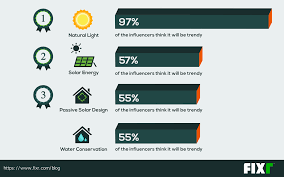 Home Building Trends 5 Trends In Single Family Home Construction Proud Green Home