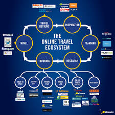 online travel agents images Online travel ecosystem infographics mania tourism industry png