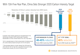 Plan by 5 Questions What Does China U0027s New Five Year Plan Mean For Climate