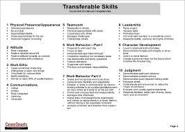 skill summary for resume resume transferable skills examples resume examples and free resume transferable skills examples handout transferable skills updated by duke university career center via slideshare download