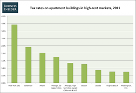 the 8 reasons why new york rents are so ridiculously high high rent apartment taxes 2011