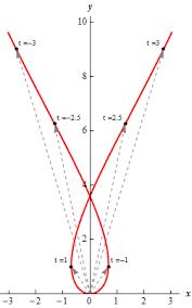 calculus iii vector functions