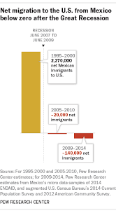 key findings on international migration pew research center