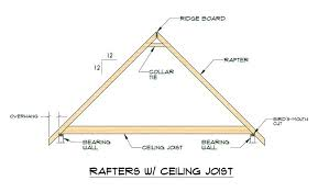 rafter spacing rafter vs truss roof trusses are fabricated triangular structural