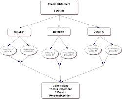 Characteristics Of A Personal Narrative Essay Essay Topics College Essays  College Sample Personal Statement Example