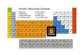 Periodic Table Mercury Nps Explore Nature Air Resources Studies Air Toxics