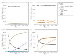 partial propensity stochastic simulation algorithms library a