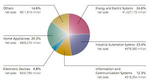 mitsubishi electric automation everything robotic by the robot report tracking the business of