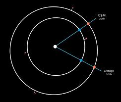 la oposicin de marte del 22 de mayo de 2016 astronoma marte alcanza su punto más cercano a la tierra en 10 años