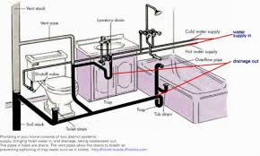 Plumbing A House Bathroom Plumbing Schematic Typical Plumbing Layout For A House