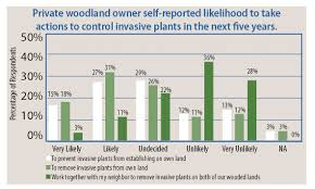 Indiana Woodland Steward Private Woodland Owners And Invasive Plants