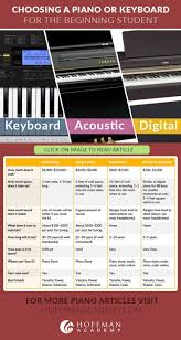 23 best sheet music images on pinterest piano lessons piano
