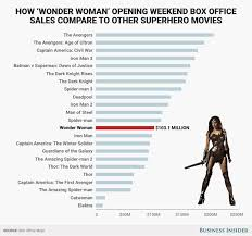 dc vs marvel film gross how the wonder woman box office gross compares to other superhero