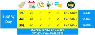 idea plans idea cellular revises rs 199 rs 449 and rs 509 prepaid tariff