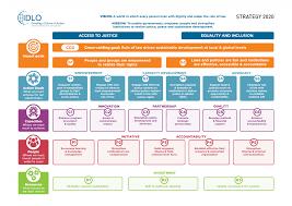 Strategic Group Map Strategic Plan 2017 2020 Idlo