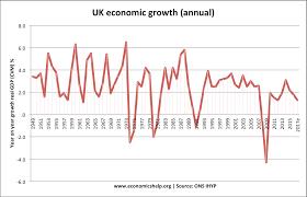 factors affecting economic growth economics help