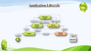 android application lifecycle android application location detection for human mobility