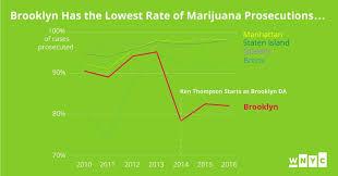 desk appearance ticket nyc brooklyn da s pledge to reduce marijuana prosecutions makes little