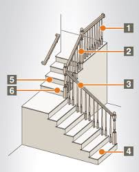 What Is A Banister Bannister Parts Preparing And Painting A Staircase List