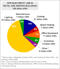 most efficient lighting system energy efficiency in fluorescent lighting t12 t8 t5 ls