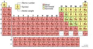 Nonmetals In The Periodic Table Nonmetals Definition Periodic Table Periodic Tables