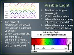 What Color Of Visible Light Has The Longest Wavelength Frequency Spectrum