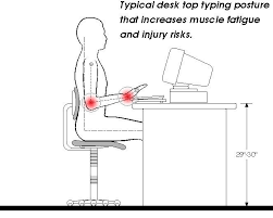 Computer Desk Posture Computer Desk Posture Cuergo Neutral Posture Typing