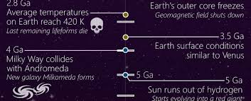 this timeline shows the entire history of the universe and where