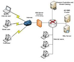 Home Server Network Design Hosting The Ad Rms Servers In An Internal Network And Publishing