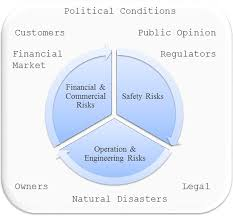 commercial risk model risk management environment model for a nuclear power plant operator