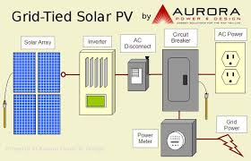 aurora power u003e alternative energy u003e solar electric