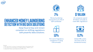 anti money laundering solutions u2014better detection with big data